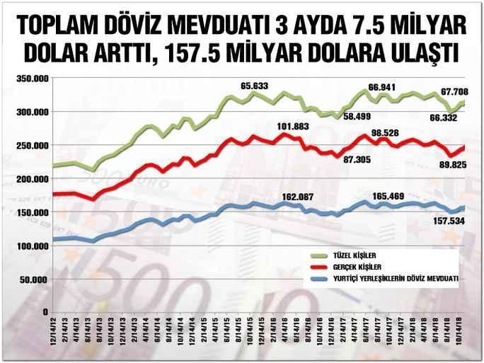 vatandas - Dolar gücünü korumaya devam ediyor